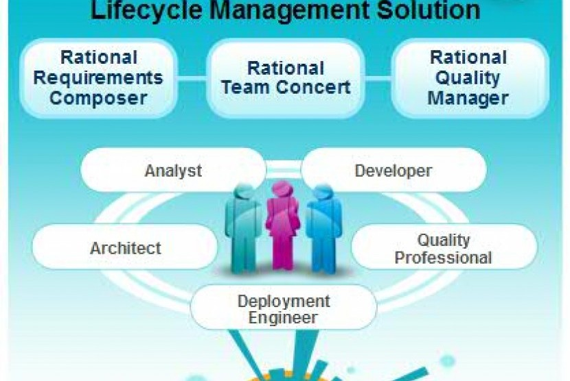 Collaborative Lifecycle Management